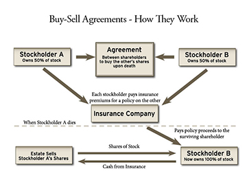Buy Sell Agreement Diagram_Small