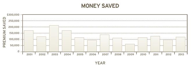 IR Money Graph