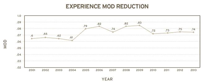 IR MOD Graph