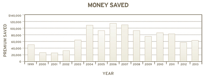 Pioneer  money Graph