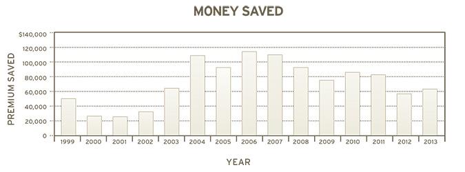 Pioneer  money Graph